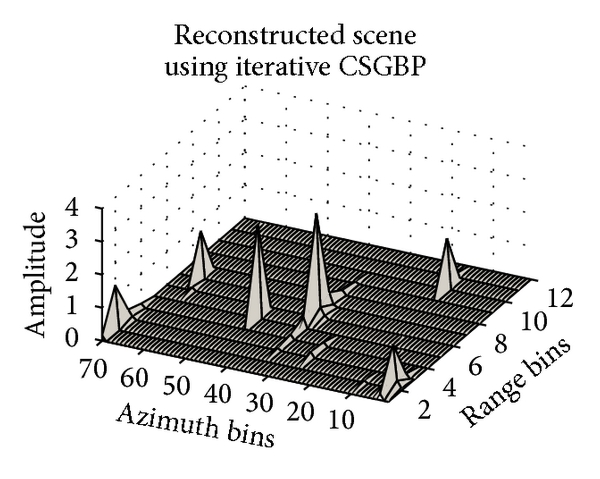 (d) Reconstruction using iterative CSGBP. Points moving at 3.3m/s are focussed