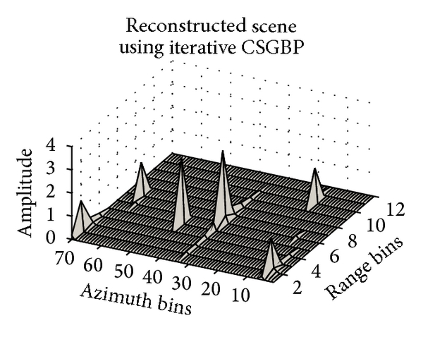 (f) Reconstruction using iterative CSGBP. All points are focussed