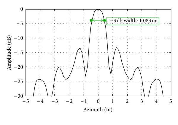 (b) Azimuth impulse response output