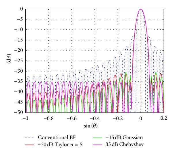 (a) Low sidelobe patterns of equal beamwidth
