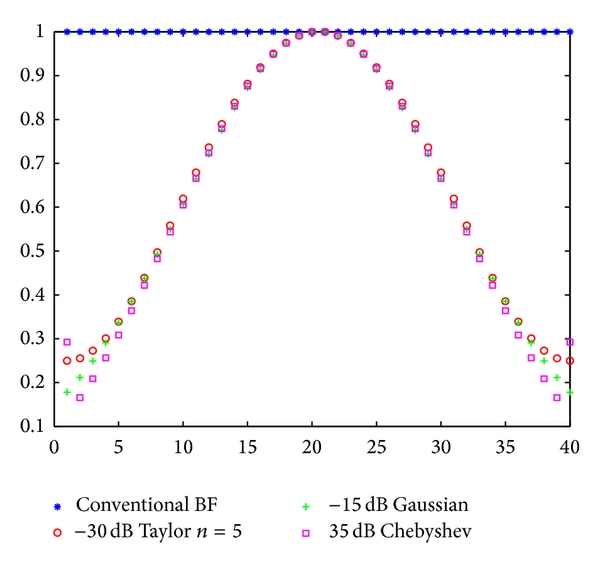 (b) Taper functions for low sidelobes
