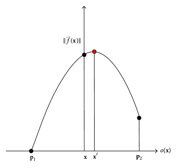 (b) Subpixel location of local maxima by a parabolic curve