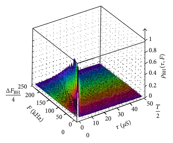 (b) In presence of (significant) Doppler deviation