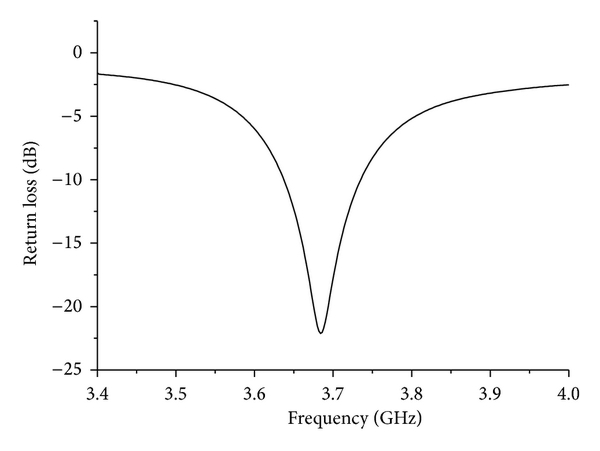 (b) The return loss from 3.4 GHz to 4 GHz
