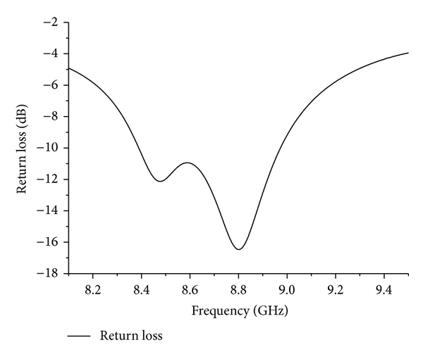 (c) The return loss from 8.1GHz to 9.5GHz