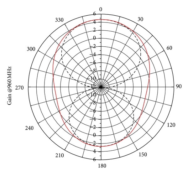 (a) The radiation pattern at 960 MHz