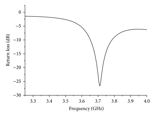 (b) The return loss from 3.25GHz to 4GHz