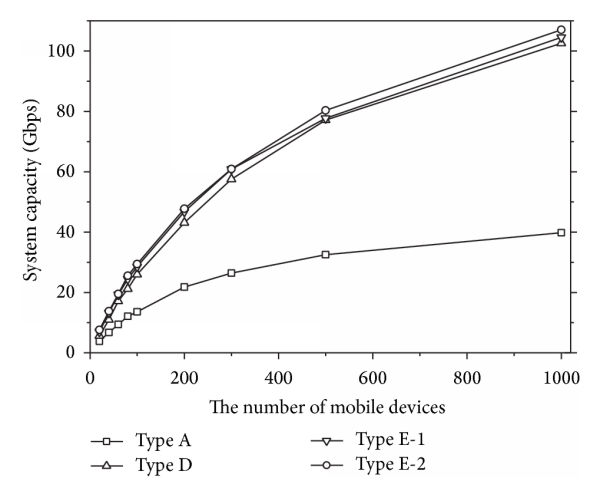 (a) Total system capacity