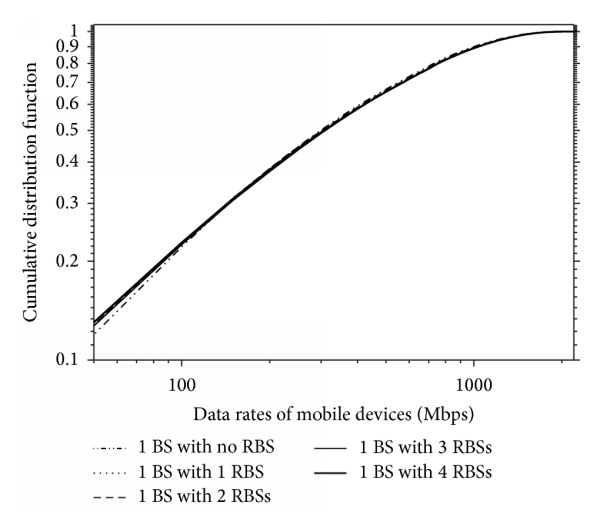 (b) CDF of data rate per mobile device