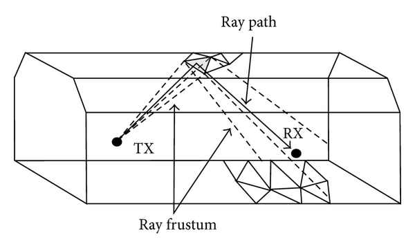 (b) Ray frustum and a ray path