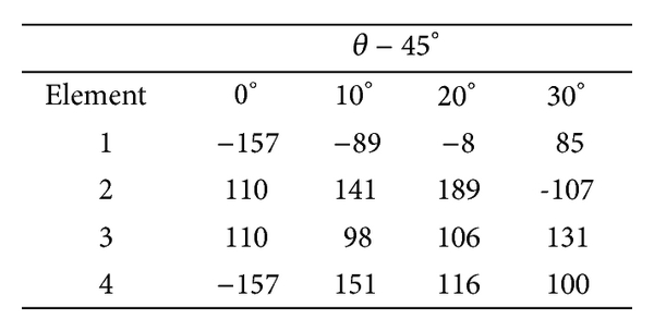 (b) Phase taper (in degrees) for a focused beam