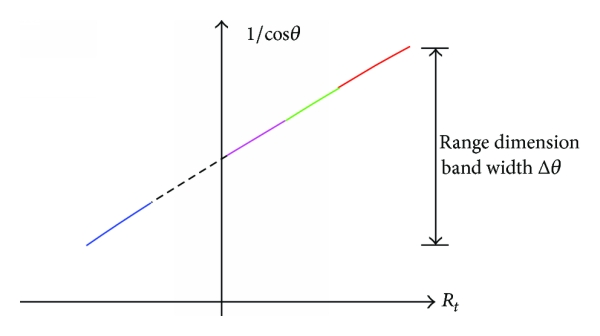 (a) The range is not ambiguity