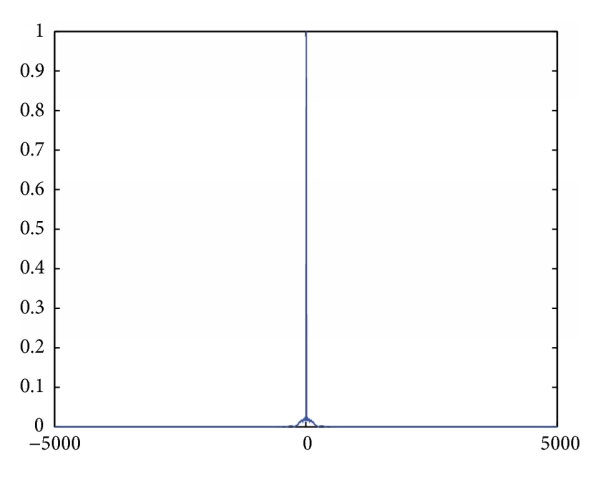 (c) Azimuth profile of far scatter point