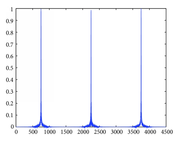 (d) Range profile of middle azimuth cell
