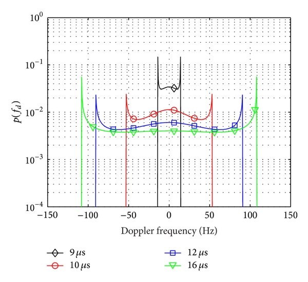 (b) Doppler pdf      at   s for the different delays indicated in (a)