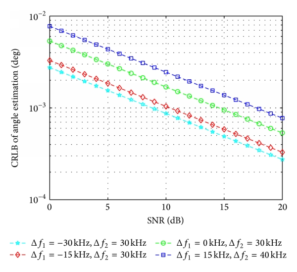 (a) CRLB for estimating angle versus SNR