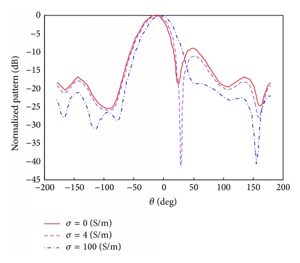 (a) The simulated beam pattern with different conductivity