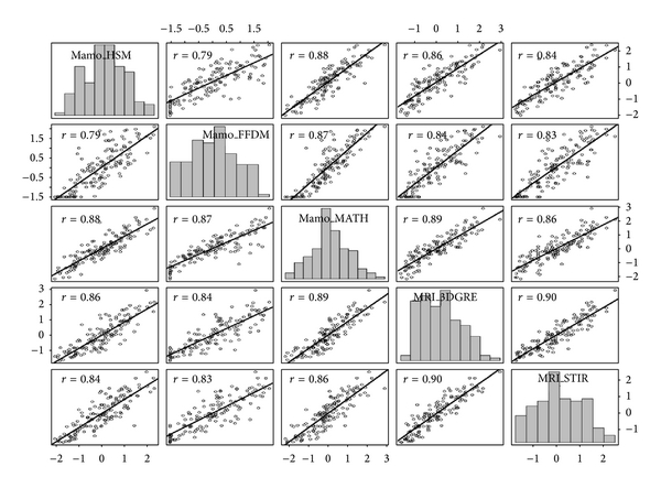 (a) Correlation matrix scatter plots, Pearson    and histograms for %-breast density measures