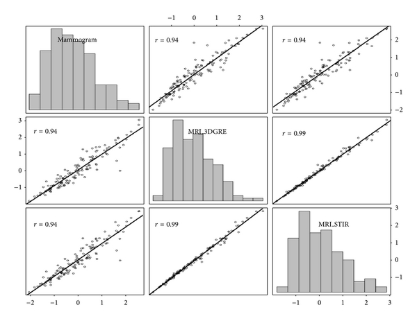 (b) Correlation matrix scatter plots, Pearson   , and histograms for total breast volume measures