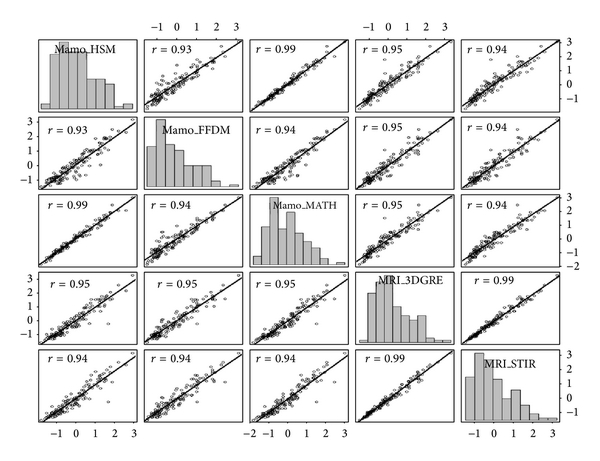(d) Correlation matrix scatter plots, Pearson   , and histograms for fat breast volume measures