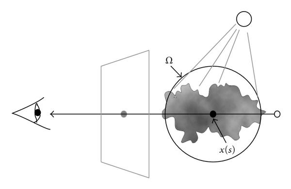 (a) Traditional approximation, at any sample   , scattered from all directions over the unit sphere