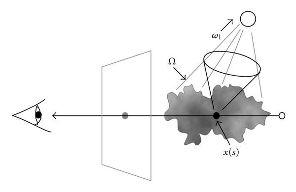 (b) Our approximation, only considering light scattered in the forward direction within the cone of directions