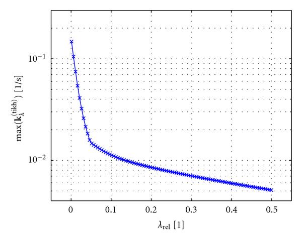 (b) Dependency of max       on     plotted on a logarithmic scale