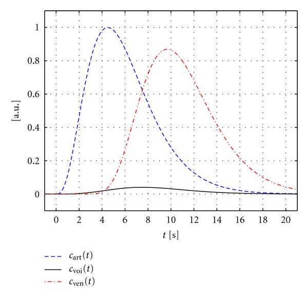 (a) Typical time-concentration curves