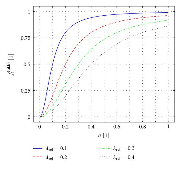 (a) Linear plot of