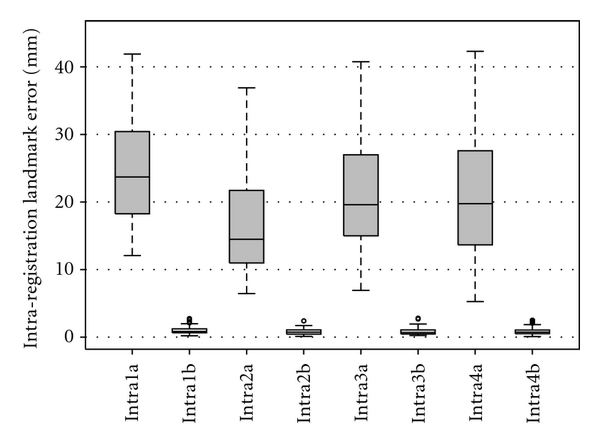 (b)  Boxplot of landmark error of intra-phase registrations averaged over six subjects