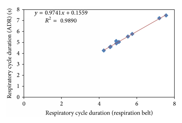 (a) Correlation of the respiratory cycle duration (normal breathing)