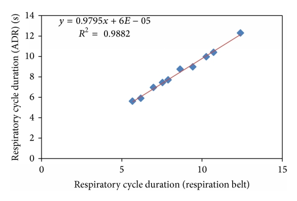 (b) Correlation of the respiratory cycle duration (slow-paced breathing)