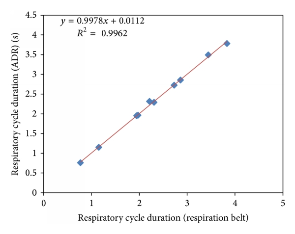 (c) Correlation of the respiratory cycle duration (fast-paced breathing)