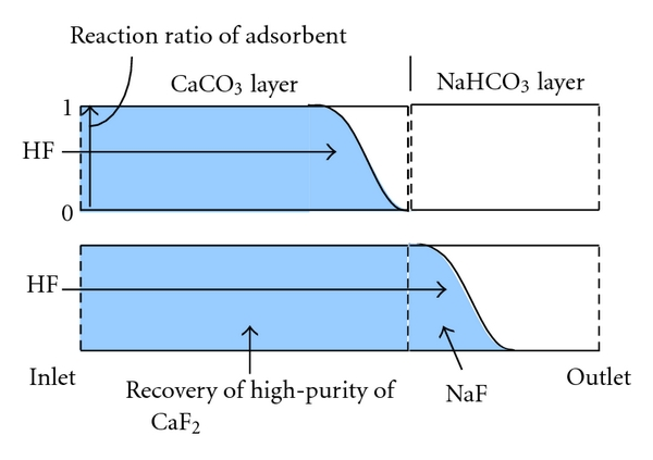 (a) Reaction property of CaCo3