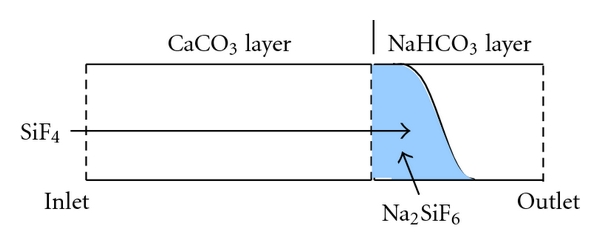 (b) Reaction property of NaHCO3