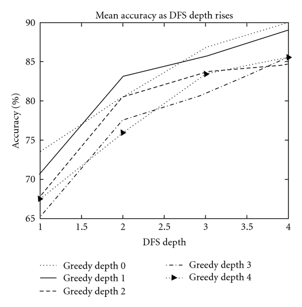(a) Effect of DFS depth on classification accuracy