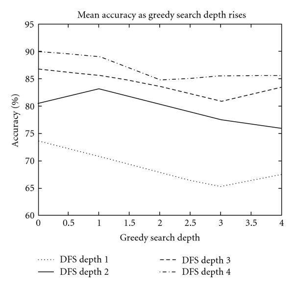 (b) Effect of greedy search depth on classification accuracy