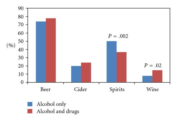 (a) Type of alcoholic beverage used by men in the two groups