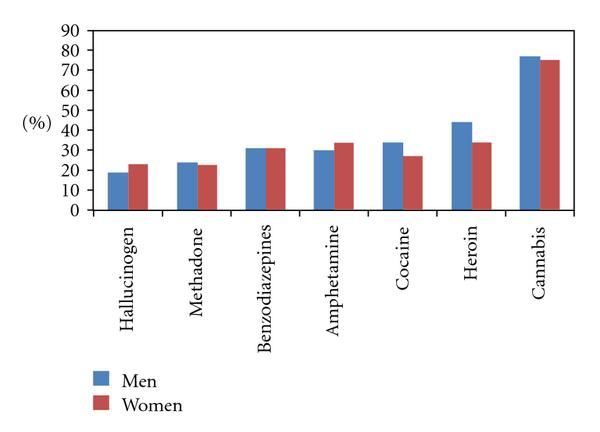 (c) Type of drugs used by men and women in the alcohol and drug use group (differences are not significant)