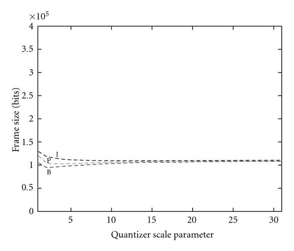 (b) Frame size for the whole sequence (Base layer + FGS layer)