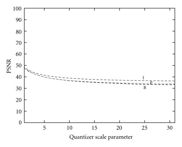 (d) PSNR for whole sequence (Base layer + FGS layer)
