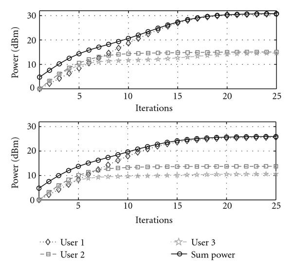(a) Power consumption without (upper) and with (lower) precoding in Case   . Case    requires much higher sum power than Case    due to the fairness constraints. However, precoding makes even Case    feasible, due to the 66% power saving (see lower figure)