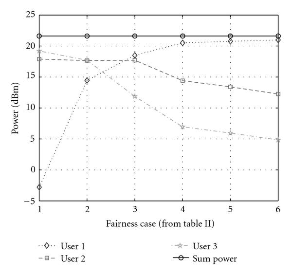 """(a) The individual power levels for the six cases we study. The sum power is kept constant (21.6dBm), but the """"distribution"""" of this power budget changes in the six fairness cases. Note that MS-3 needs to drastically increase its power at the cost of MS-1 and MS-2 to reach similar SINR"""