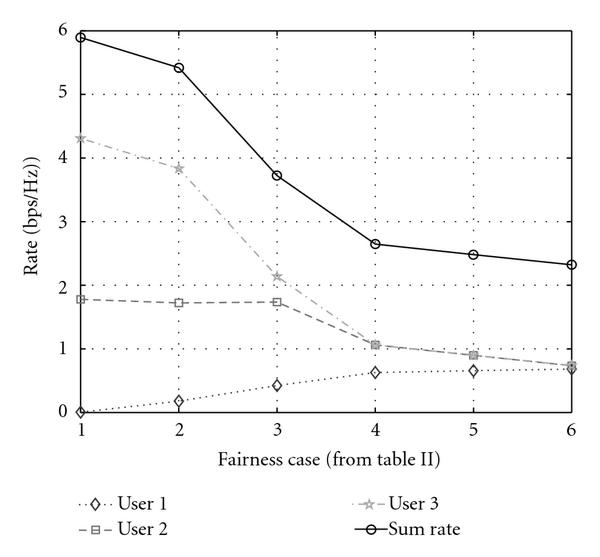 (b) The individual rates and the sum rate in the six fairness cases we study. The sum rate decreases as the SINR distribution becomes more fair. The Case    sum rate is only about 40% of the highest (no fairness) sum rate