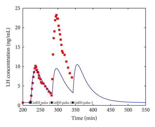 (c) Multiple  GnRH  pulses with pulses after the first spaced 60 minutes apart. In this case the term   ; so modelling the effect of PT inhibition