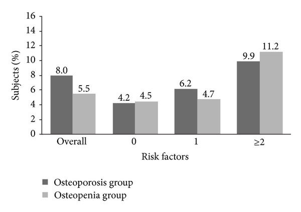 (b) Percentage of subjects with osteoporosis-related on-study fracture