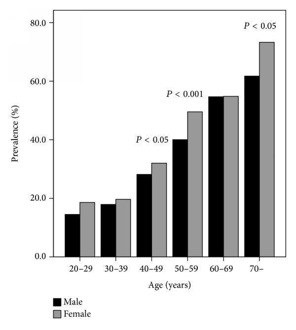 (a) Age and gender-specific distribution of thyroid nodule