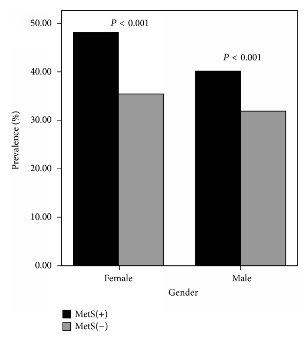 (b) Prevalence of thyroid nodule in group (MetS+) and group (MetS−)