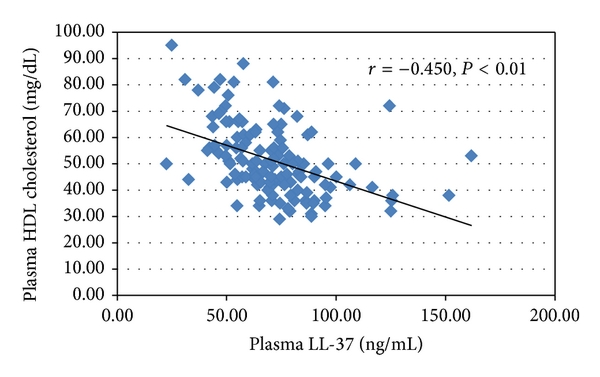 (a) HDL cholesterol and plasma LL-37   ,   , by Pearson's test