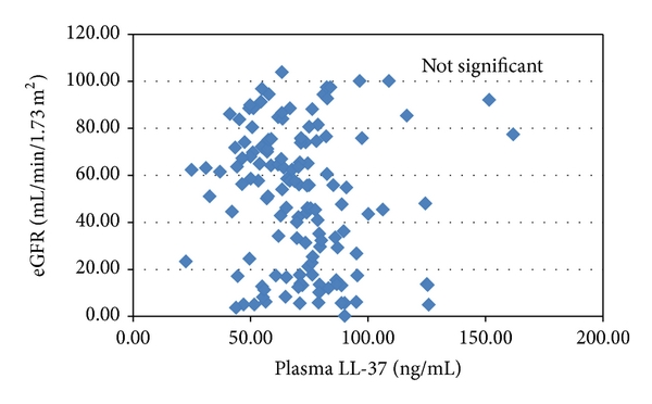 (c) eGFR and plasma LL-37, not significant, by Pearson's test